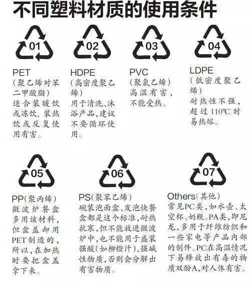 (生活小知识)餐盒怎么分辨种类,塑料快餐盒能放微波炉吗?